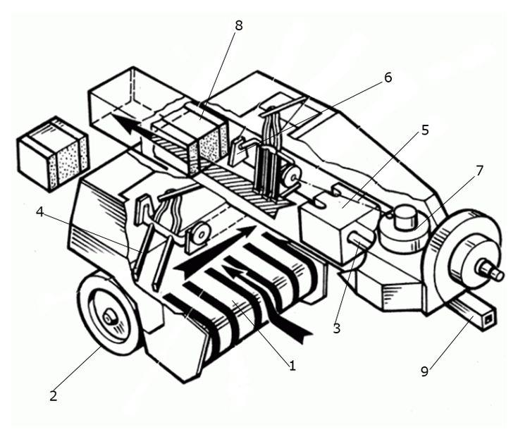 Характеристики и устройство тюкового пресс-подборщика